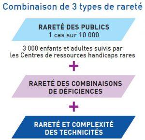 Schéma représentant la combinaison de 3 types de rareté